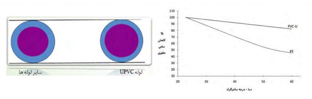 نمودار بررسی ویژگیهای لوله های UPVC